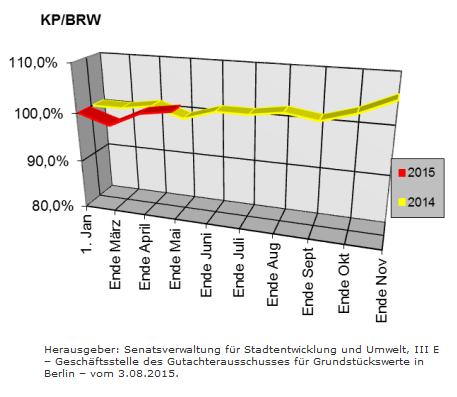 Berliner Makler zu den Berliner Baulandpreisen im Wohnungsbau im Juli 2015