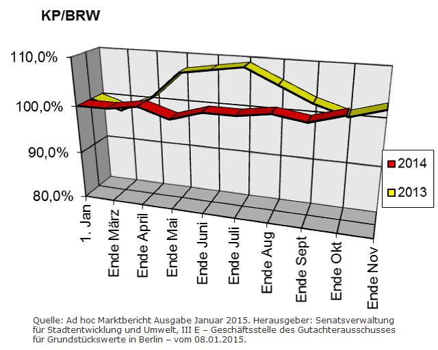 Entwicklung der Berliner Baulandpreise im Wohnungsbau Stand Januar 2915
