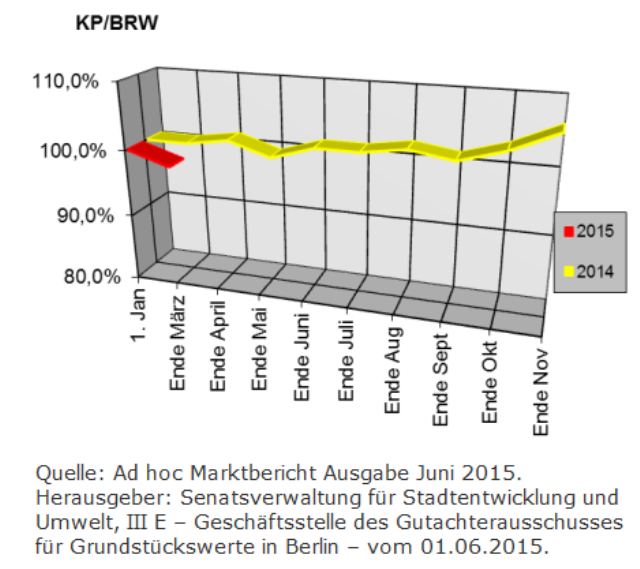 Berliner Makler zu den Berliner Baulandpreisen im Wohnungsbau im Februar 2015