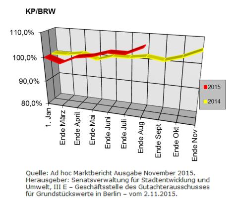 Berliner Makler zu den Berliner Baulandpreisen im Wohnungsbau im November 2015