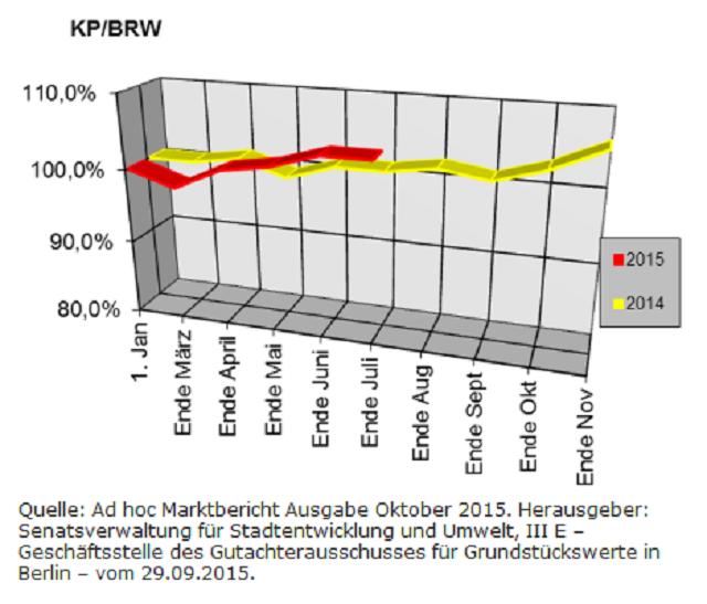 Berliner Makler zu den Berliner Baulandpreisen im Wohnungsbau im Oktober 2015