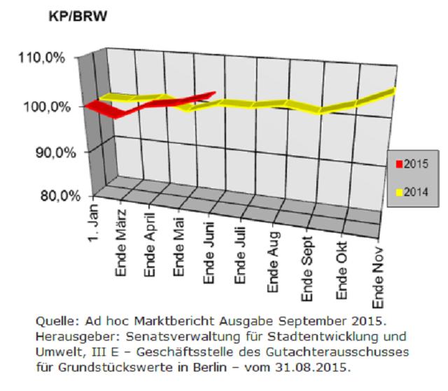 Berliner Makler zu den Berliner Baulandpreisen im Wohnungsbau im September 2015