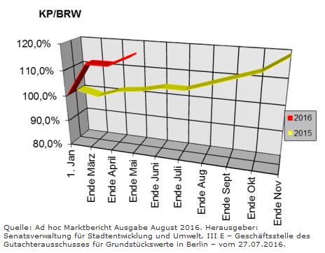 Berliner Makler zu den Berliner Baulandpreisen im Wohnungsbau im Augusti 2016