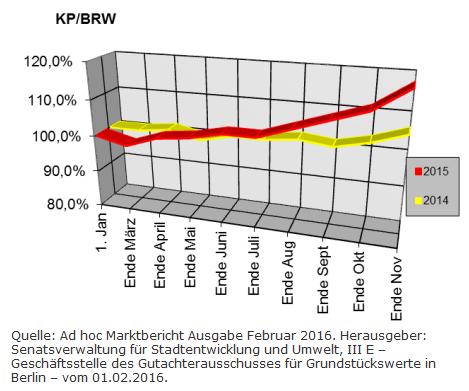 Berliner Makler zu den Berliner Baulandpreisen im Wohnungsbau im Februar 2016