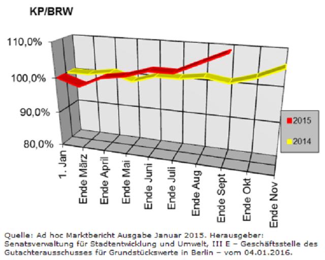 Berliner Makler zu den Berliner Baulandpreisen im Wohnungsbau im Januar 2016