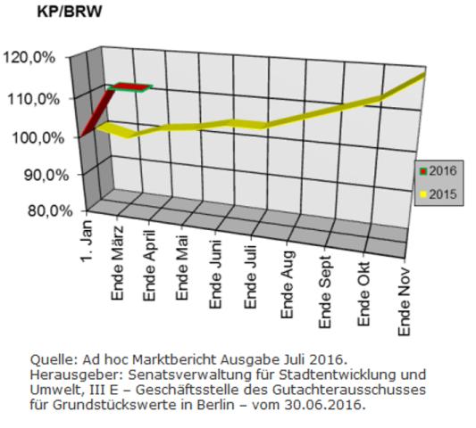 Berliner Makler zu den Berliner Baulandpreisen im Wohnungsbau im Juli 2016