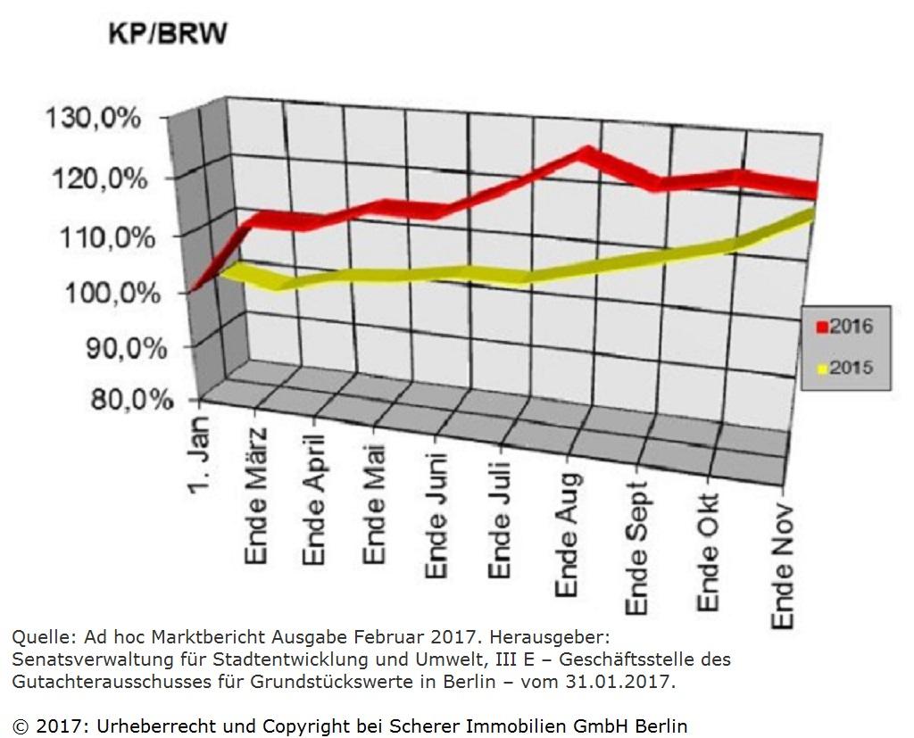 Berliner Makler zu den Berliner Baulandpreisen im Wohnungsbau im Februar 2017