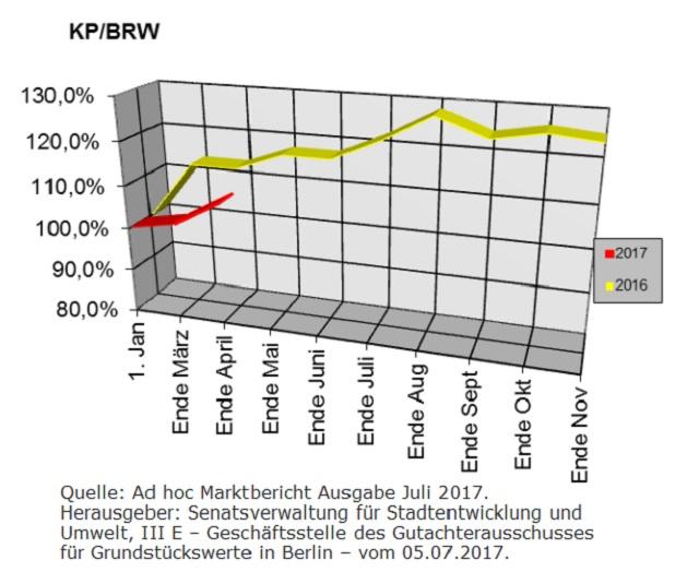 Berliner Baulandpreisentwicklung im Juli 2017
