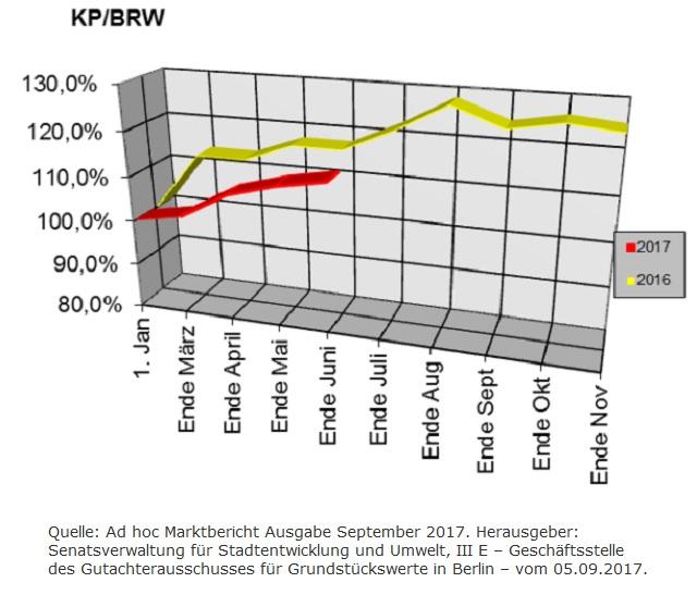 Berliner Baulandpreisentwicklung im September 2017