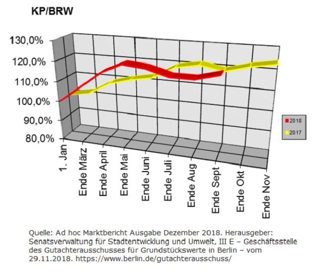 Berliner Baulandpreisentwicklung im Dezember 2018