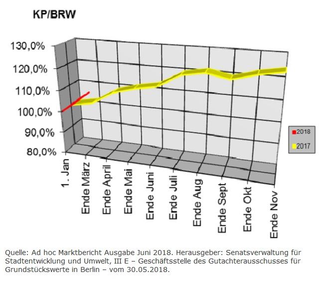 Berliner Baulandpreisentwicklung im Juni 2018