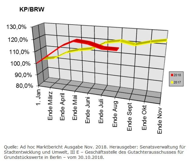 Berliner Baulandpreisentwicklung im November 2018
