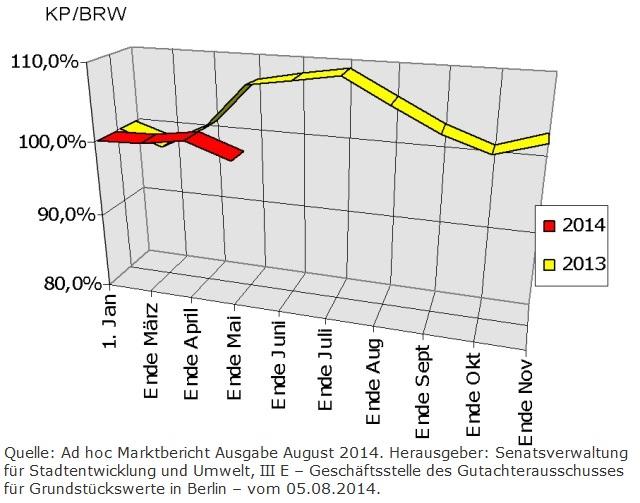 Entwicklung der Berliner Baulandpreise im Wohnungsbau Stand August 2014