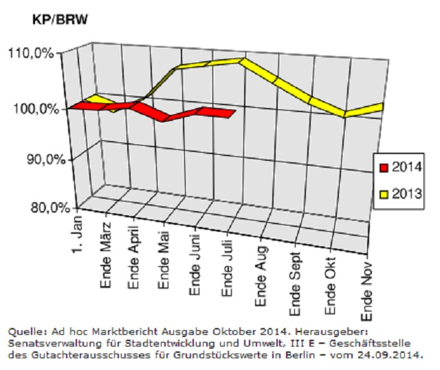 Entwicklung der Berliner Baulandpreise im Wohnungsbau Stand Oktober 2014