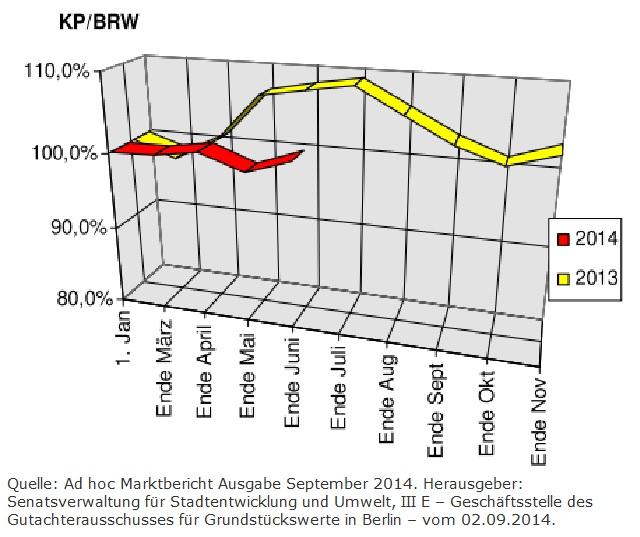 Entwicklung der Berliner Baulandpreise im Wohnungsbau Stand September 2014