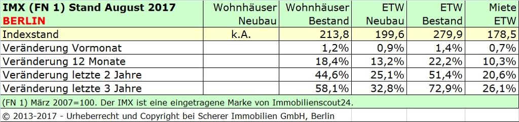Immobilienmarktindex Berlin August 2017