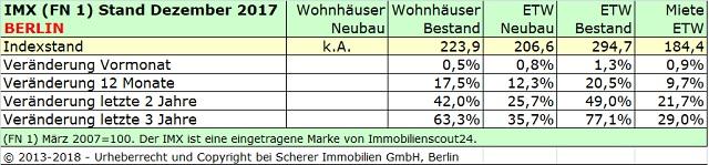 Immobilienmarktindex Berlin Dezember 2017
