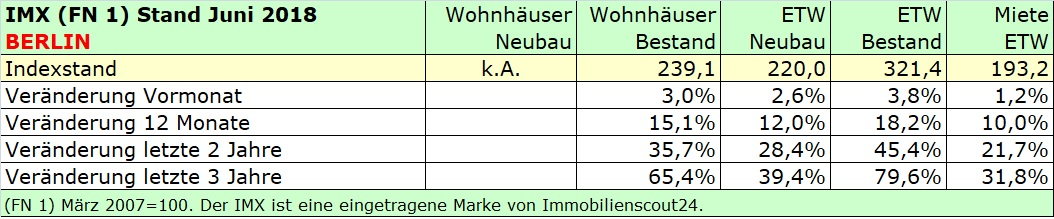 Immobilienmarktindex Berlin Juni 2018