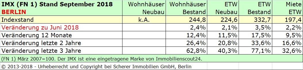 Immobilienmarktindex Berlin September 2018