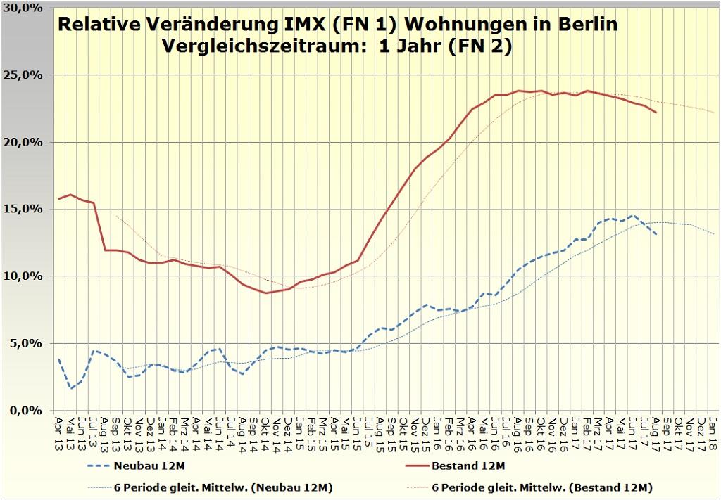 Relative Veränderung des IMX für Wohnungen in Berlin August 2017