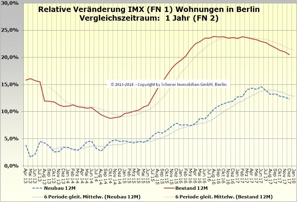 Relative Veränderung des IMX für Wohnungen in Berlin Dezember 2017