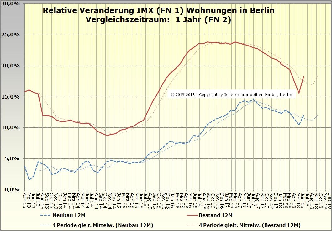 Relative Veränderung des IMX für Wohnungen in Berlin Juni 2018