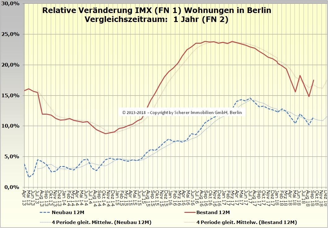Relative Veränderung des IMX für Wohnungen in Berlin September 2018