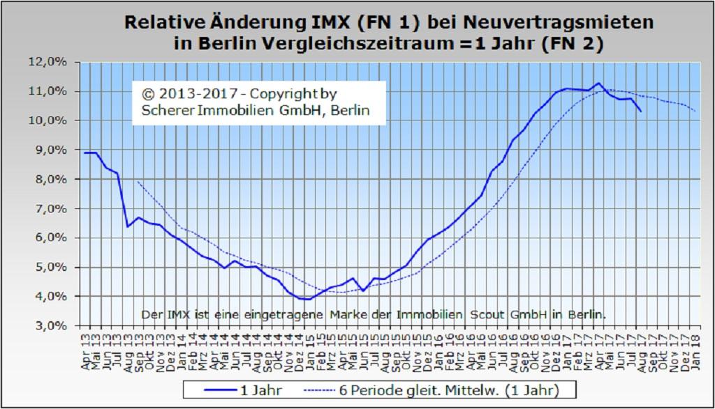 Relative Änderung des IMX für Mieten in Berlin im August 2017