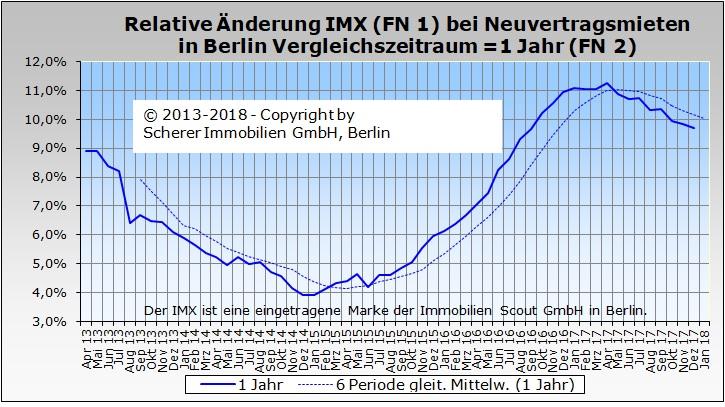 Relative Änderung des IMX für Mieten in Berlin im Dezember 2017