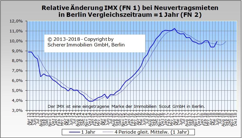 Relative Änderung des IMX für Mieten in Berlin im Juni 2018