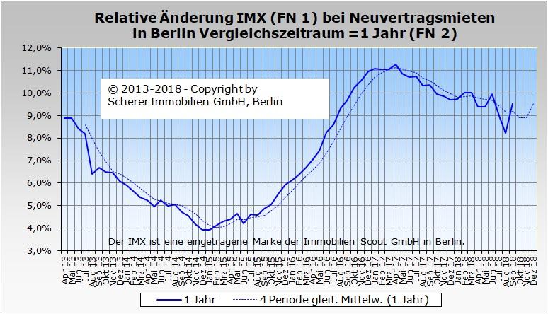 Relative Änderung des IMX für Mieten in Berlin im September 2018