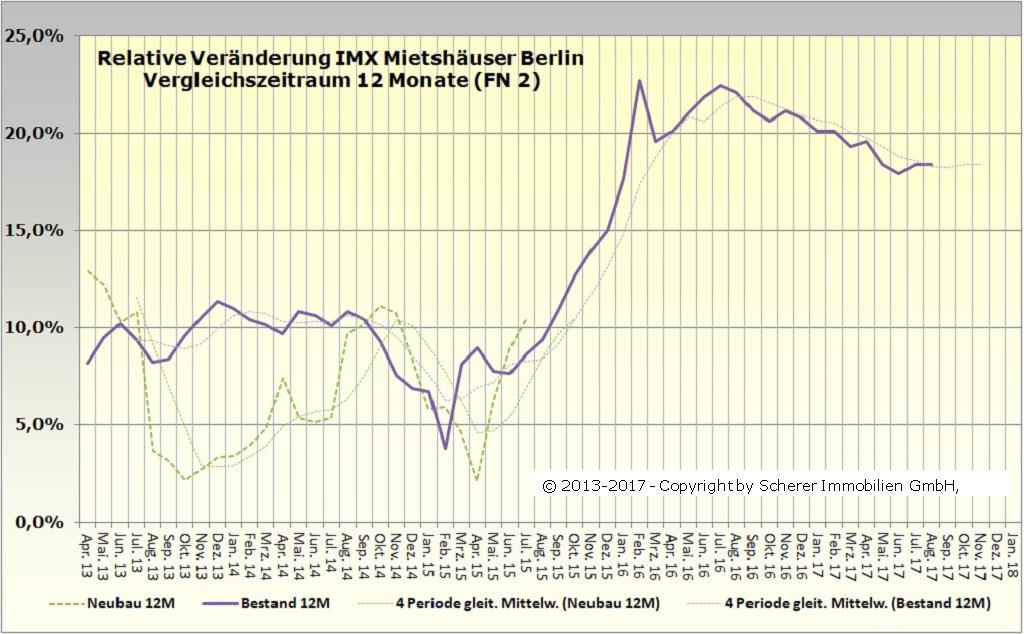 Änderung des IMX für Mietshäuser in Berlin im August 2017