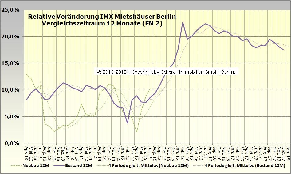 Änderung des IMX für Mietshäuser in Berlin im Dezember 2017