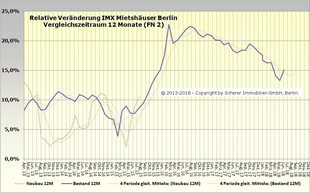 Änderung des IMX für Mietshäuser in Berlin im Juni 2018