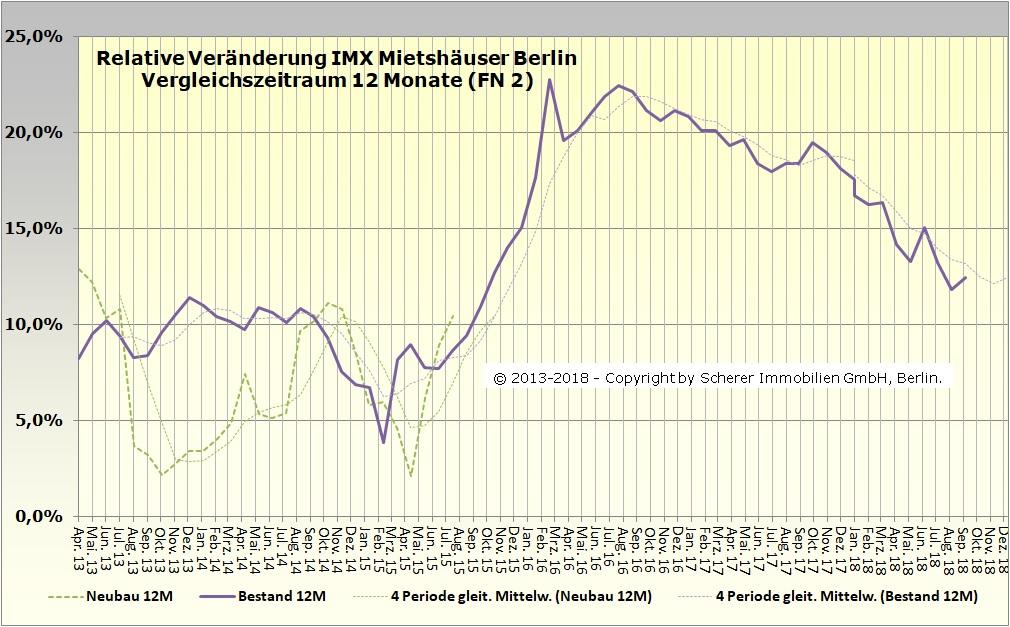 Änderung des IMX für Mietshäuser in Berlin im September 2018