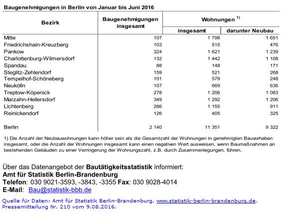 baugenehmigungen in der Berliner Bezirken im 1. Halbjahr 2016