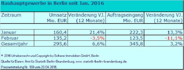 Umsatz der Berliner Baubetriebe 2016