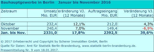 Berliner Baubetriebe im November 2016