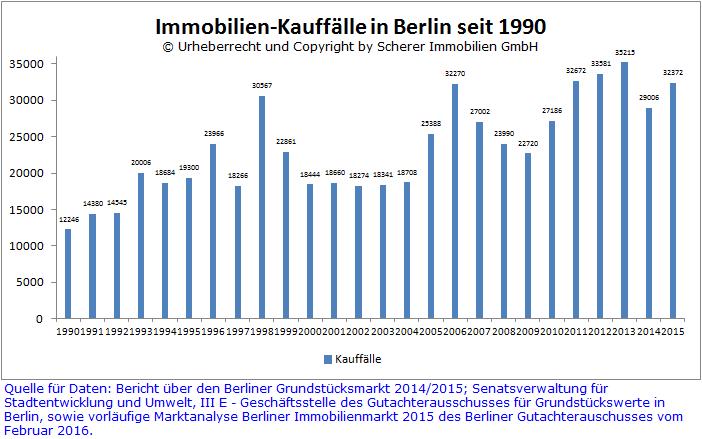Immobilien Kauffälle in Berlin 1990-2015