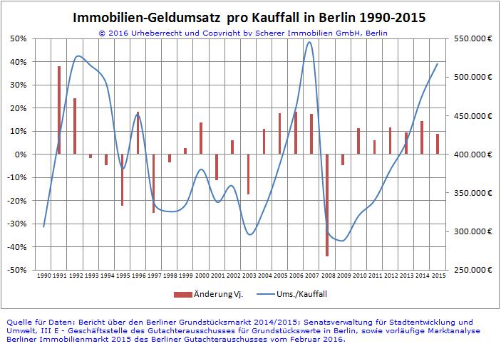 Immobilienumsatz pro Kauffall in Berlin 1990-2015