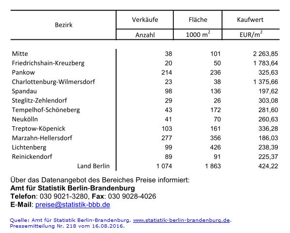 Verkauf unbebautes Bauland in Berlin 2015
