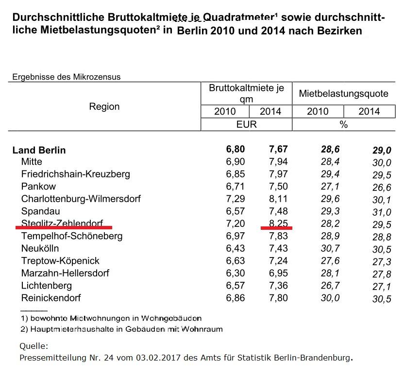 Mieten in Berlin 2014 nach Bezirken