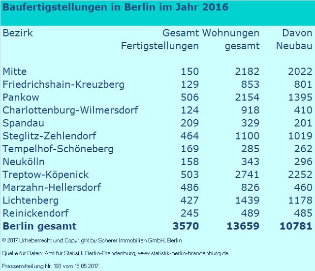 Baufertigstellungen Berlin 2016