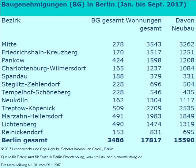 Baugenehmigungen in Berlin Jan. bis September 2017