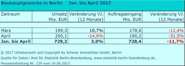 Umsatz und Auftragseingänge der Berliner Baubetriebe