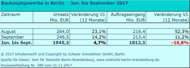 Umsatz und Auftragseingänge der Berliner Baubetriebe im 3. Quartal 2017