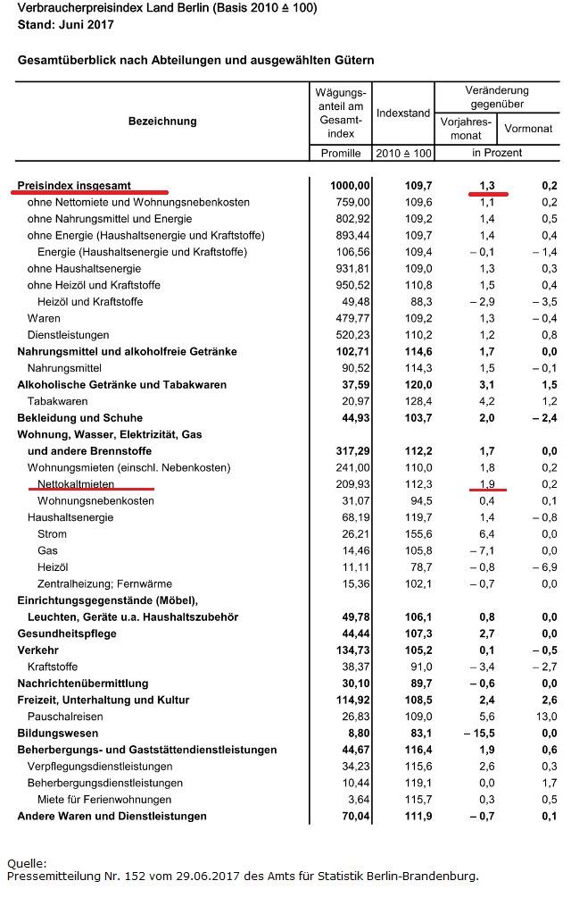 Inflationsraten in Berlin Juni 2017