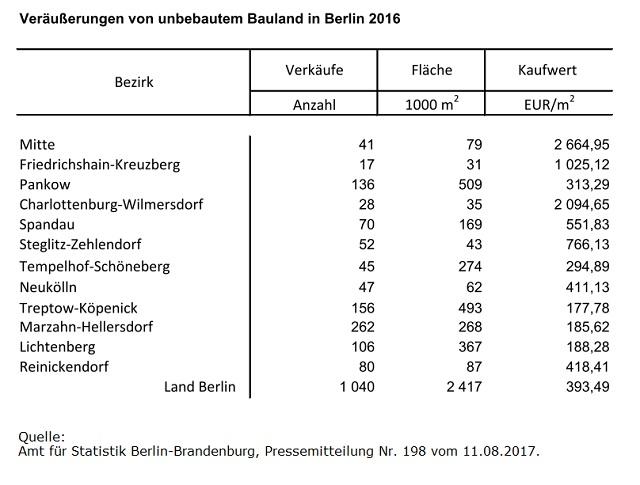Kaufwerte für Bauland in Berlin 2016