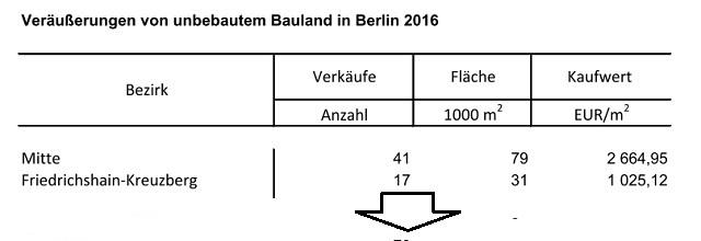 Baulandpreise in Berlin 2016