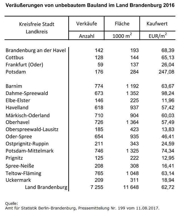 Baulandpreise im Land Brandenburg 2016